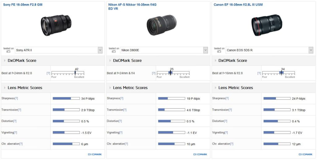 Sony, Nikon and Canon 16-35mm lense comparison