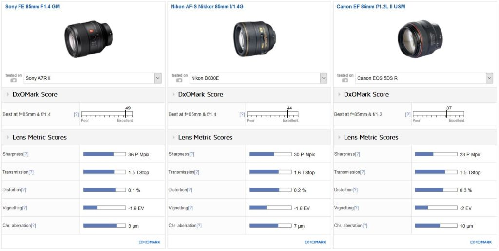 Sony 85mm, Nikon 85mm and Canon 85mm lenses comparison
