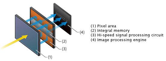 Stacked-Integral-Memory-CMOS-Sensor